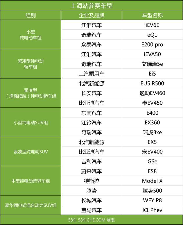 20余款车型参赛 2018中国新能源汽车大赛