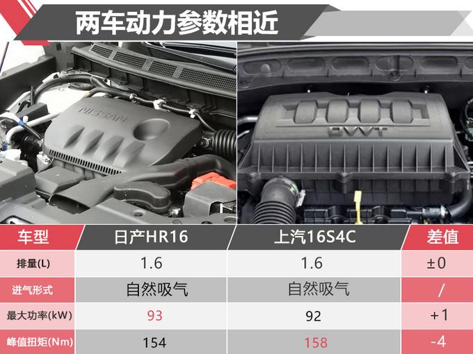 售价同是9-12万 东风启辰T60和荣威RX3你选谁-图2