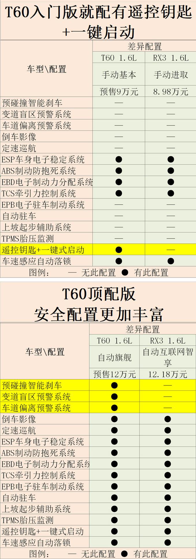 东风启辰全新小SUV T60预售9万起 值得买吗-图4