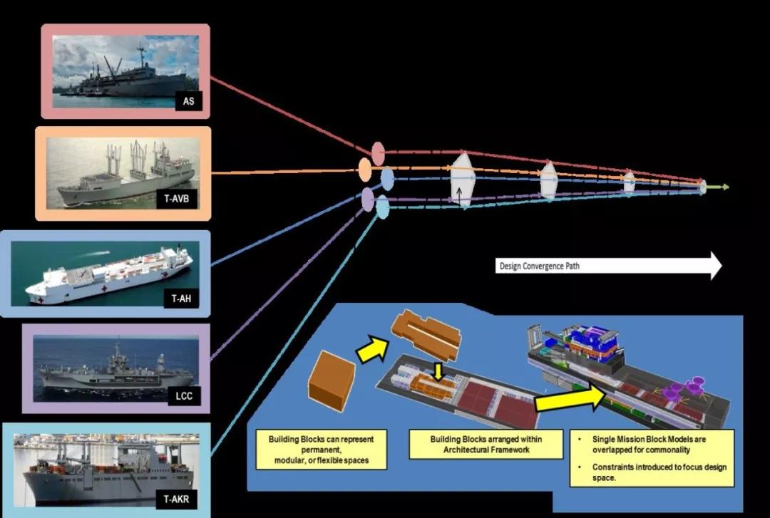 美造船厂建议加速两栖舰建造:海军要38艘大舰