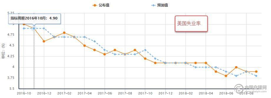 (图3:美国失业率率)