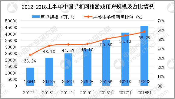 3E5743EEC32A87FC6177E5A7D45E9355FA60397D size47 w578 h328 - 2018中国网络游戏数据分析报告预测