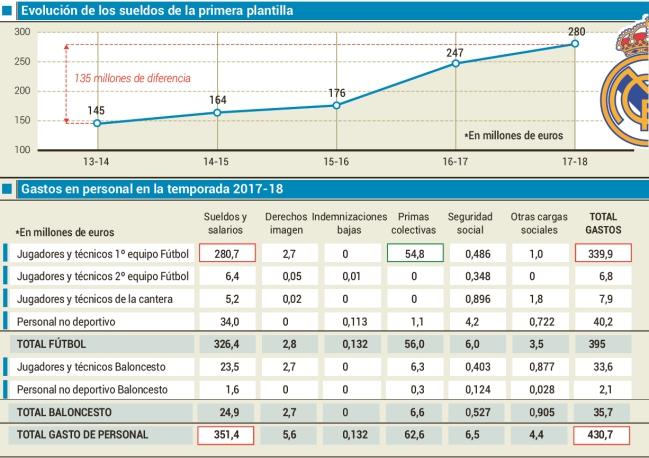 阿斯报统计:皇马一线队薪水总额5年增长1.35亿