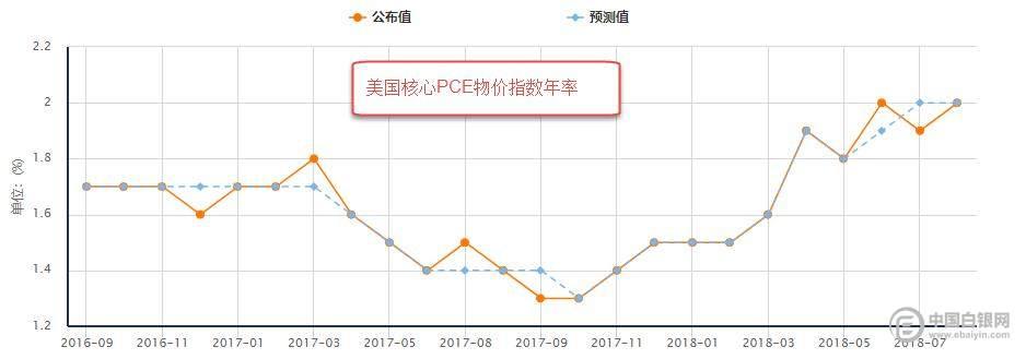 (图5:美国核心PCE物价指数年率)