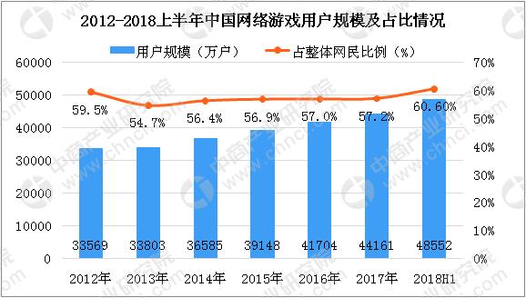 75797C90BC2E71574786DEDC206712E5EFA85A86 size45 w578 h328 - 2018中国网络游戏数据分析报告预测