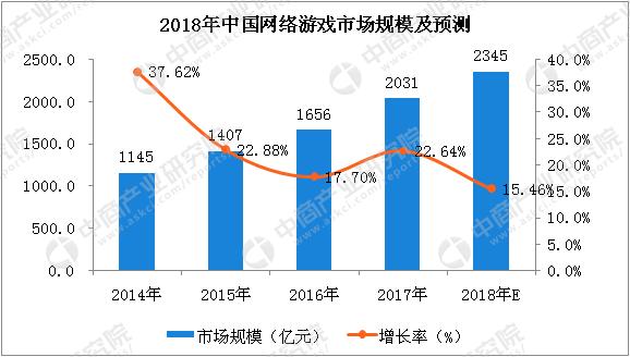 EB4A9594D754AEBB832DACE90D538628C78B5FE7 size40 w578 h328 - 2018中国网络游戏数据分析报告预测