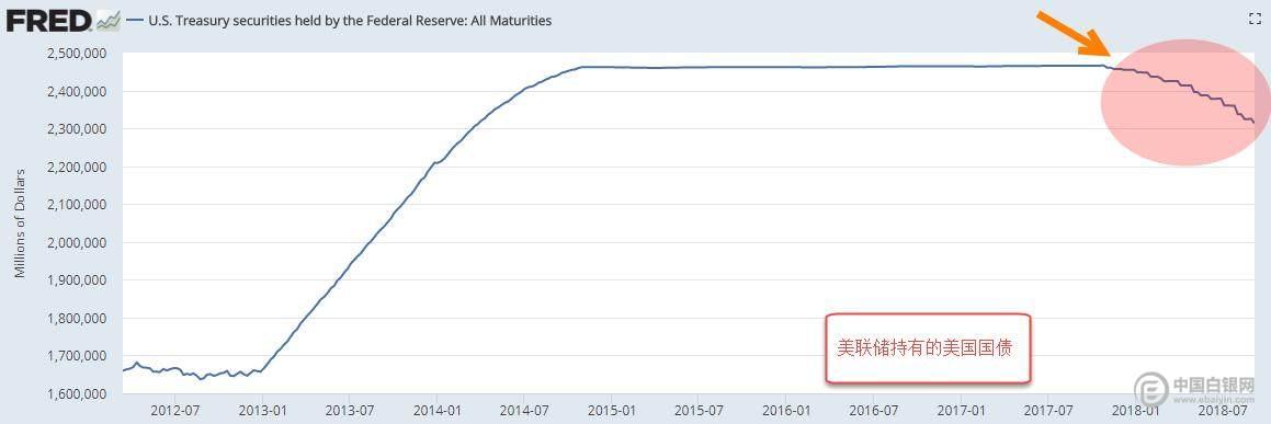 (图4:美联储持有的美国国债)