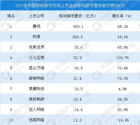 09376FC5A7B5AF83EB0D595A3E75E675C027054E size65 w542 h481 - 中国移动游戏数据分析报告,腾讯移动游戏稳居榜首