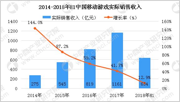 766F665389E995F0F091F7BB2D2F1D36863C679F size44 w578 h328 - 中国移动游戏数据分析报告,腾讯移动游戏稳居榜首
