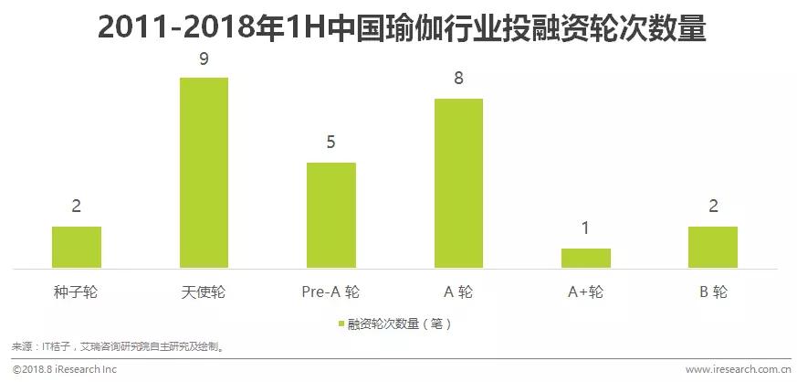2018年中国瑜伽行业报告及案例研究 整体融资规模偏小