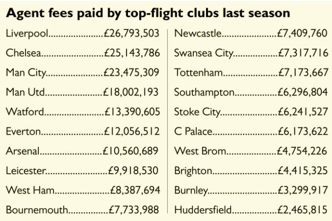 英超俱乐部将决定不向经纪人支付佣金,全部由球员支付