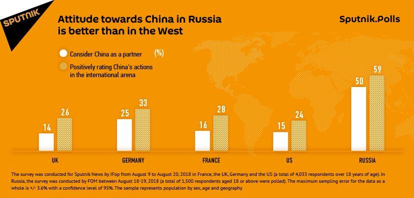 """中国在""""俄罗斯朋友""""中排在第二位,原因是这个"""