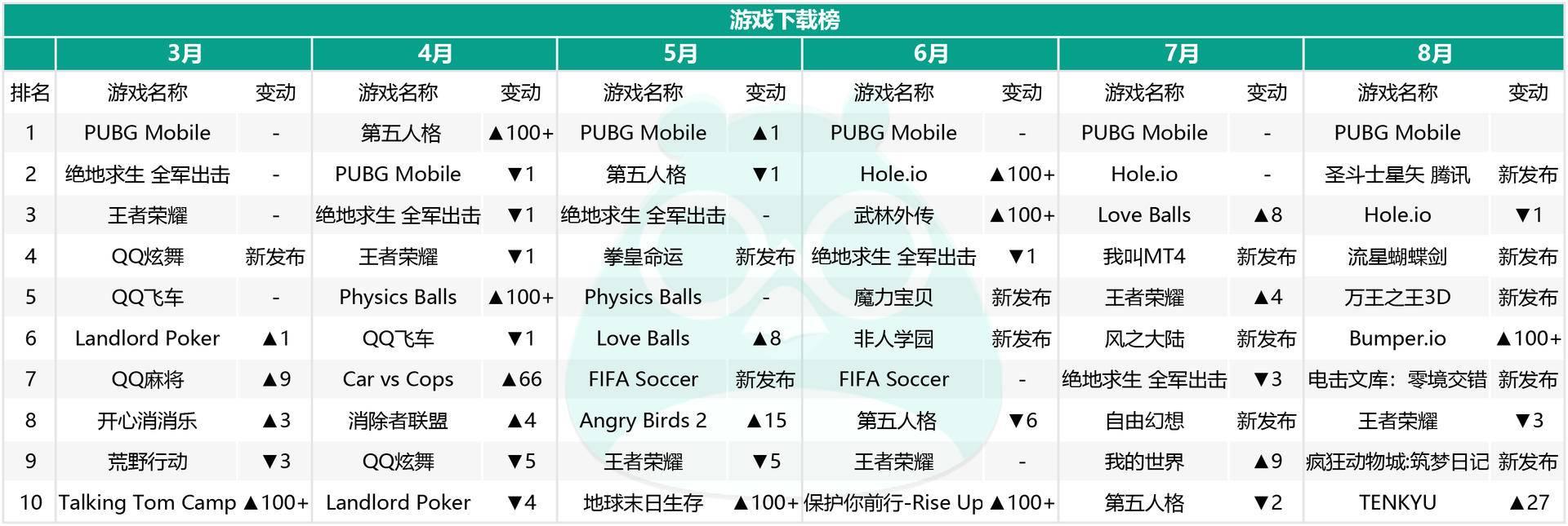 游戏下载榜:吃鸡势头渐去,新游涌现但不坚挺,半年仅两款能霸榜