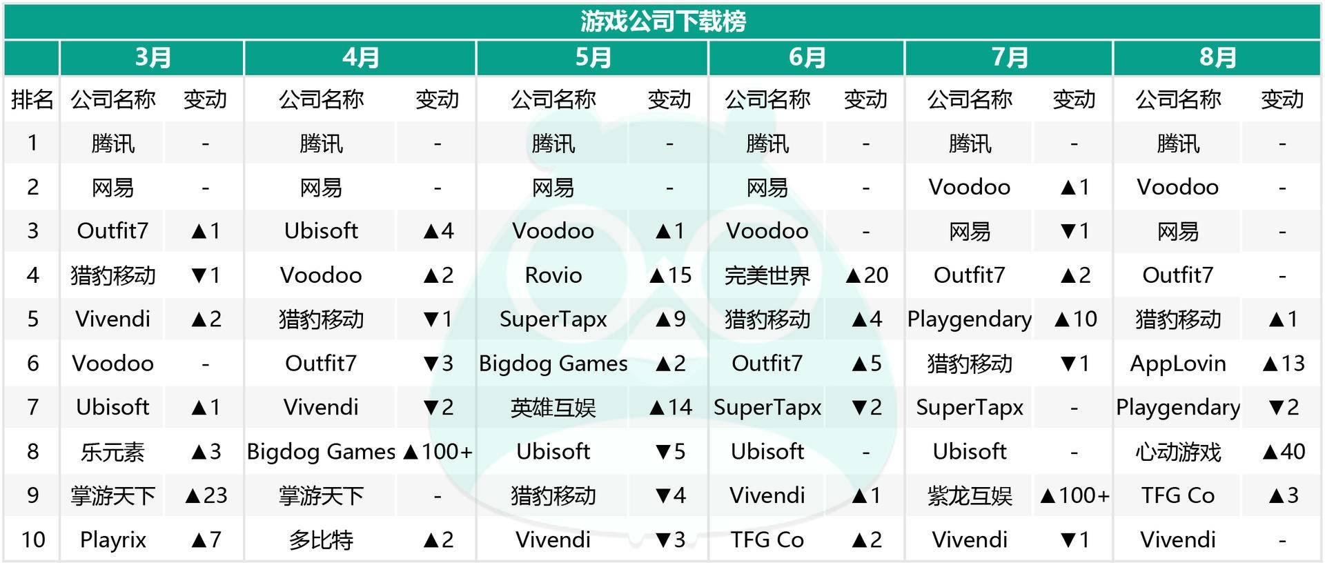 """游戏公司下载榜:超过70%都是""""老面孔"""",海外厂商势力强大"""