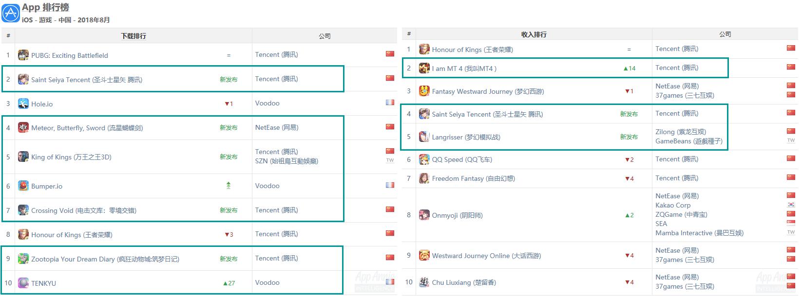 App Annie发布了8月全球手游指数报告