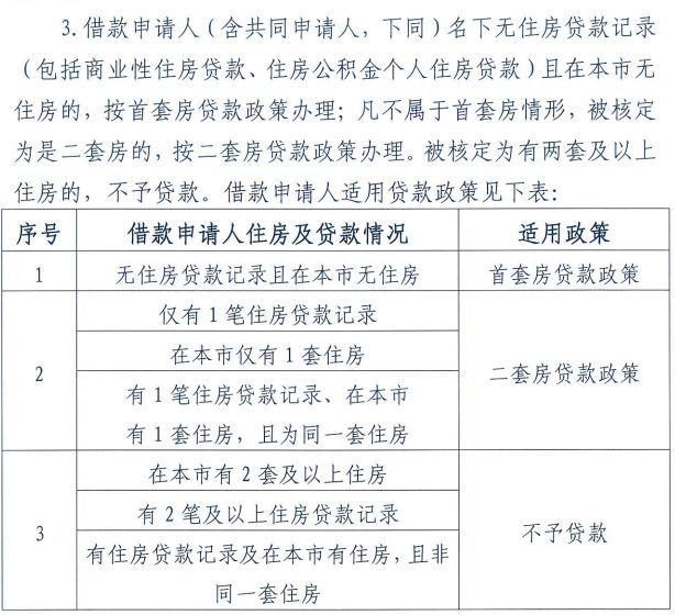 北京公积金新政,刚需买房难了?