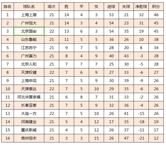 最新积分榜:上港榜首恒大第2国安第3 争冠3强仅相差1分
