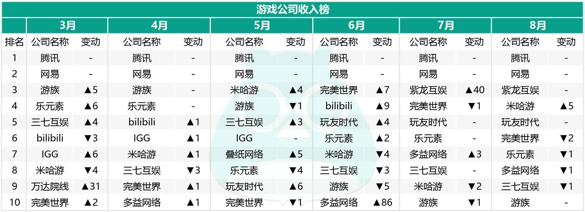 游戏公司收入榜:半年来稳居TOP10的厂商有哪些?月入2亿能进前十