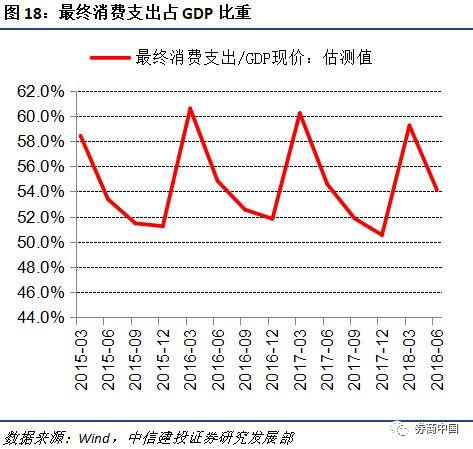 gdp拉动率_社会零售额回落 为何消费对GDP拉动率却提升