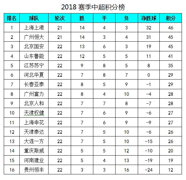 中超最新积分榜:鲁能胜富力结束3连败,华夏客场赢球升至第6