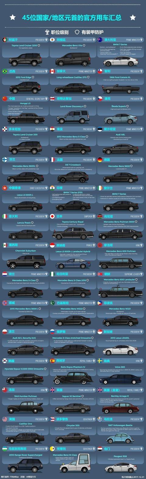 45个国家地区元首专车盘点,这国总统用的竟然是甲壳虫