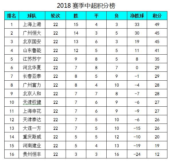中超最新积分榜:武磊埃神分别建功,上港击败恒大4分优势领跑