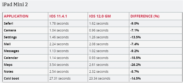 iPhone 5s/6 Plus破开格提升iOS 12结端的快度变快:又战1年无压力