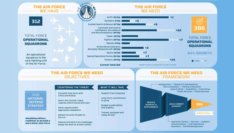 剑指何方?美国空军整体规模欲暴增四分之一