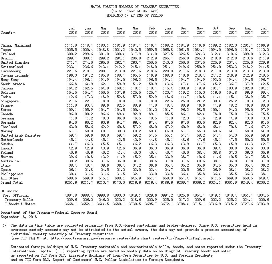 中国7月减持美债77亿美元 持仓规模降至1月以来新低