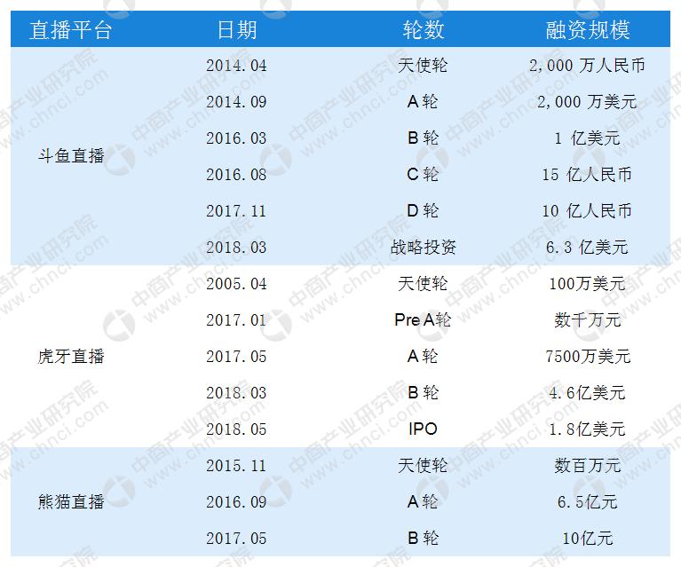 2018中国游戏直播行业市场分析级讲解:斗鱼虎