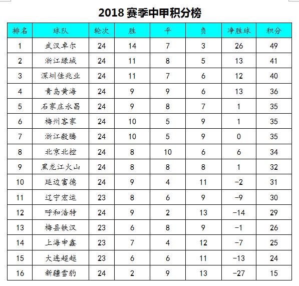 中甲积分榜:卓尔力克绿城8分领跑,深圳赢球再现冲超曙光