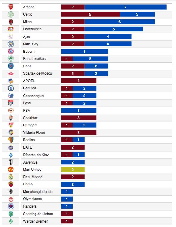 梅西已在欧冠中攻破30队大门,其中阿森纳被进最多