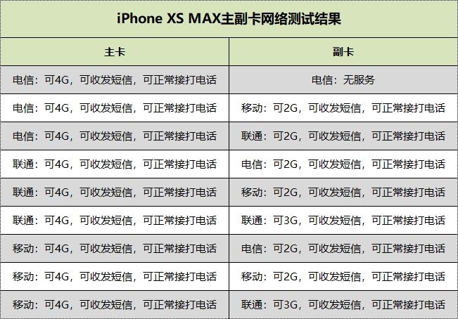 iPhone XS MAX首发上手:终于可以放心等XR了!