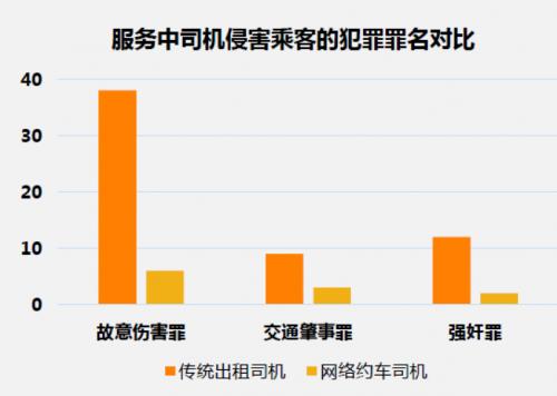 出租车与饭店勾结拉客_出租车与人口比例