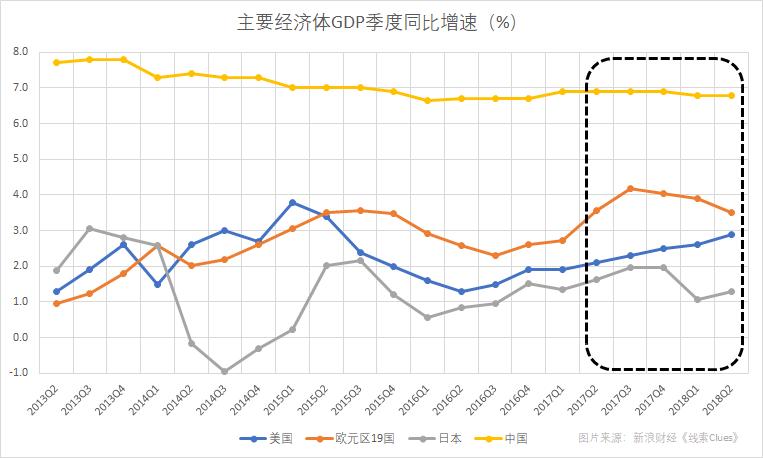 以GDP来衡量,主要经济体增长出现步调分歧(图