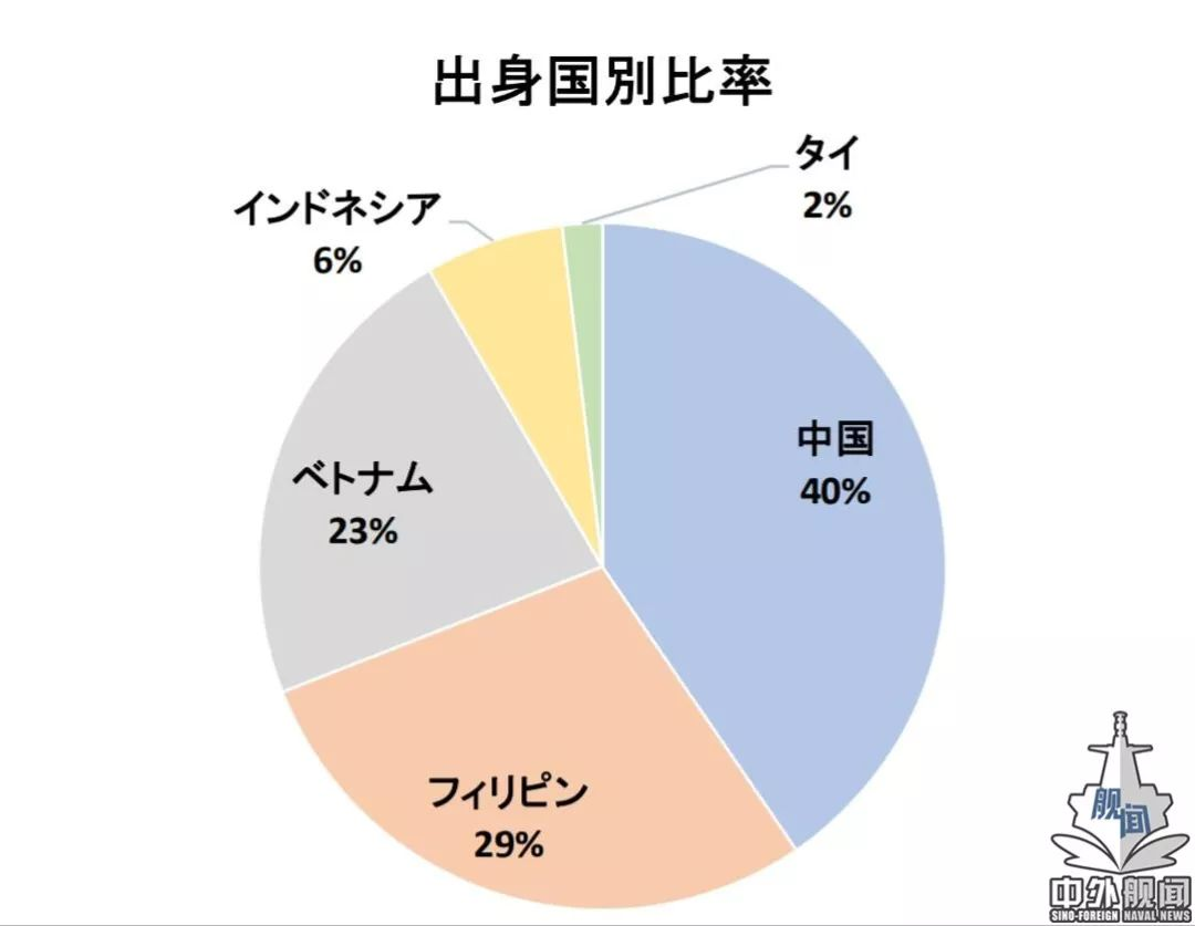 从船厂到劳工 全方位解析日本的正规航母建造能力