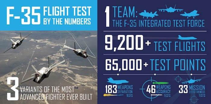 F-35_End_of_SDD_Flight_Test_--_Infograph2