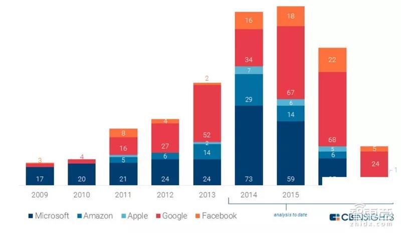 苹果和微软,亚马逊,Facebook,谷歌AI专利对比