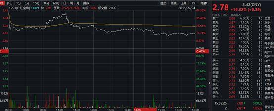 取消商品房预售制?港股地产股放血,一天蒸发636亿港元