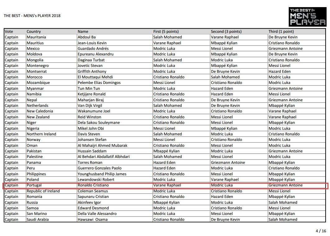 FIFA最佳投票:里皮郑智均第二位选莫德里奇 梅西首次投给C罗