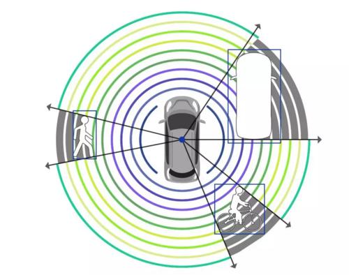 不管什么技术路线 激光雷达都要看4大指标