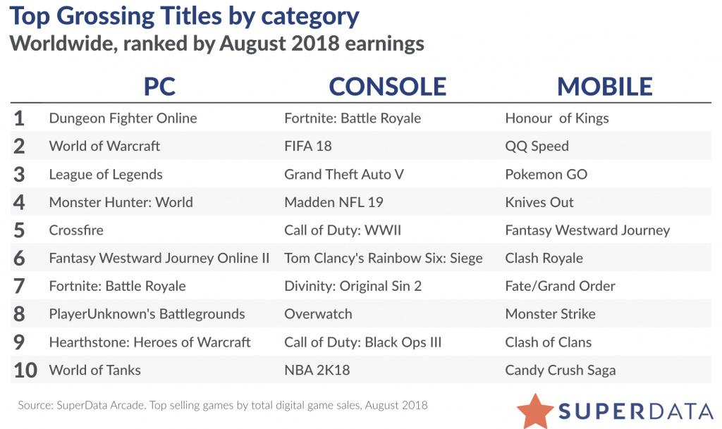 8月全球数字游戏收入:《魔兽世界》赚得1.61亿美元