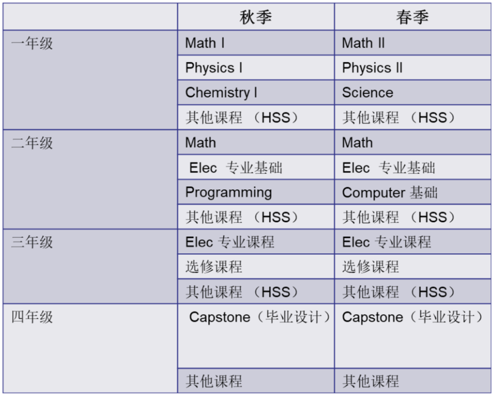 表1 电机工程专业在科学主导工程教育改革后通用的四年课程体系框架图