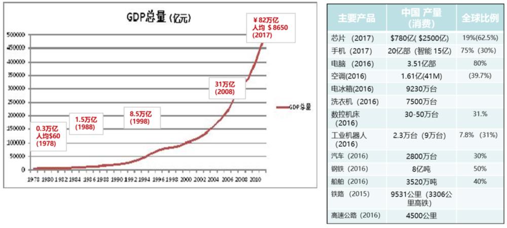 图1 中国经济过去40年发展轨迹及主要产品占比