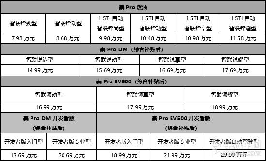 秦Pro全系售价