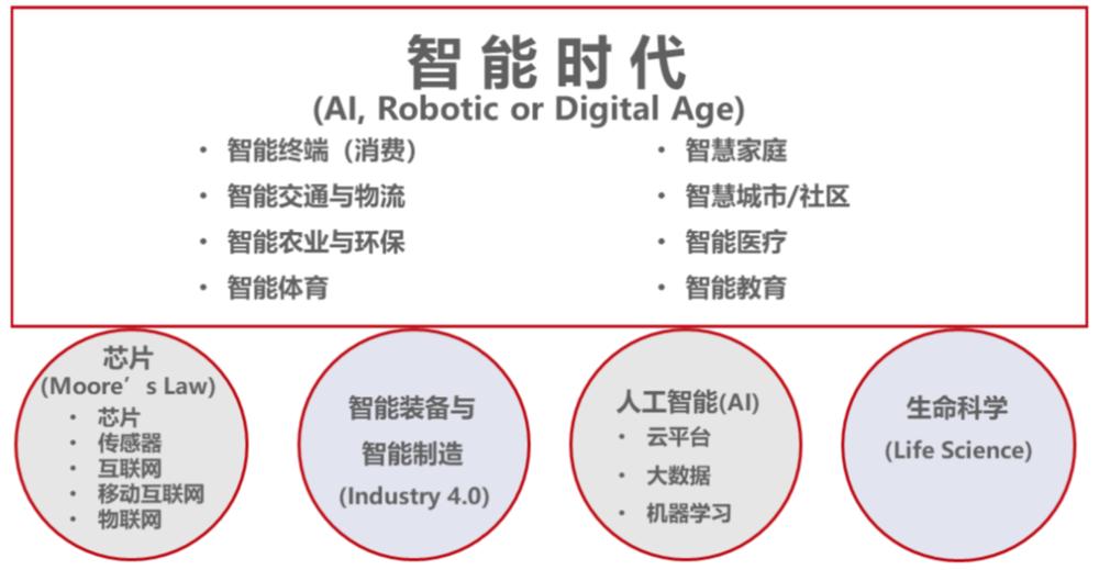 图 10 智能时代的新经济领域