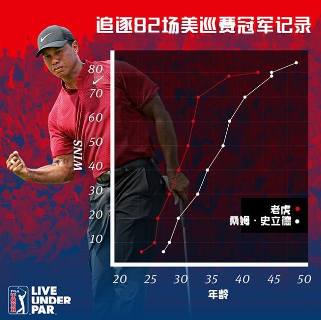 老虎一个人夺冠,却是整个高尔夫行业的狂欢!