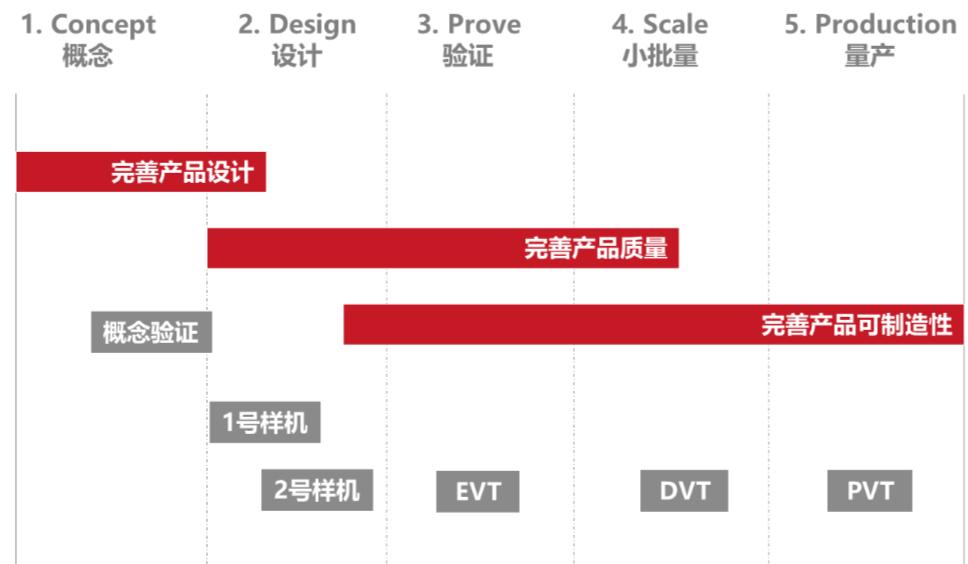 图13 成功的产品的迭代过程
