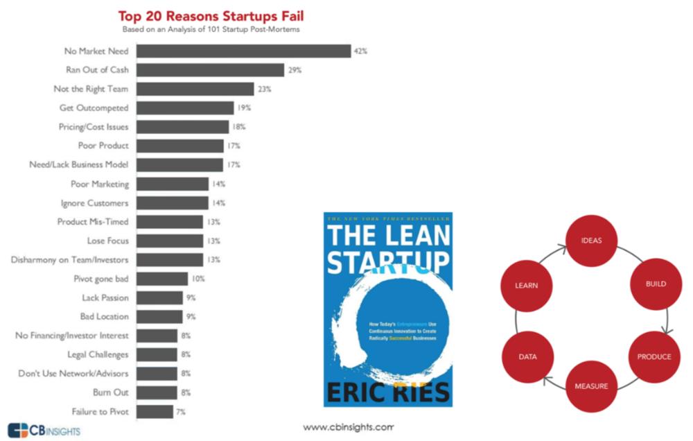 图12 创业失败的主要因素总结及TheLeanStartup的创业成功原则