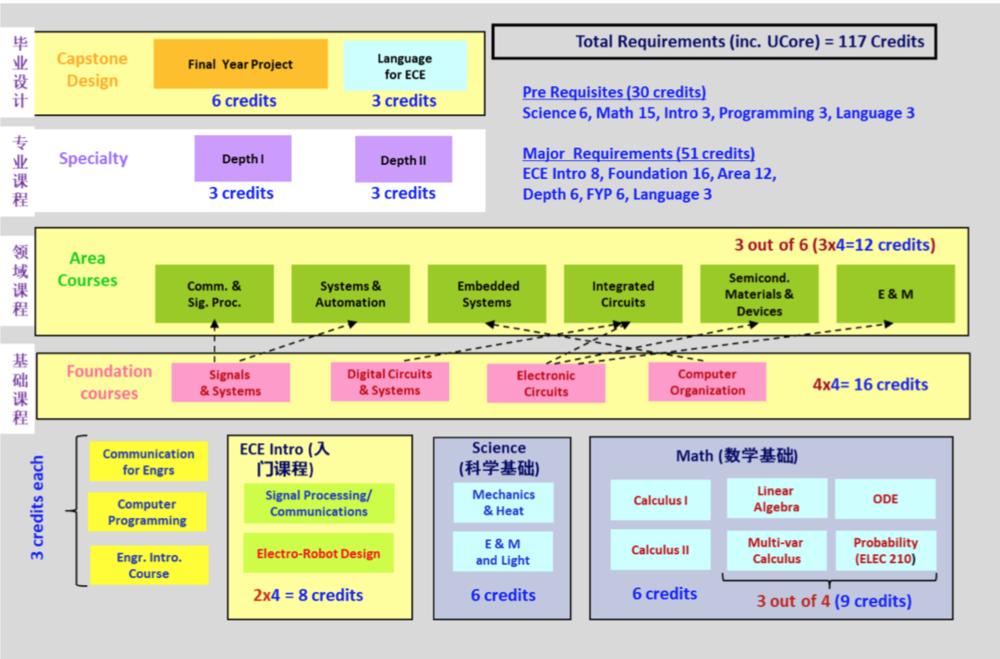 图9 港科大ECE系新的4年课程结构